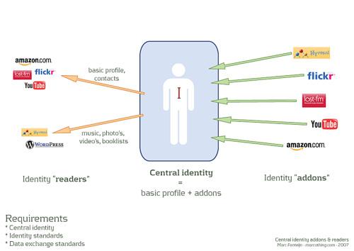 Online_identity_2