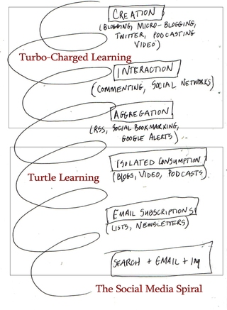 Social_media_spiral_and_learning